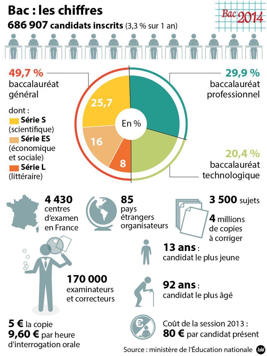 Les chiffres du bac 2014 - IDÉ