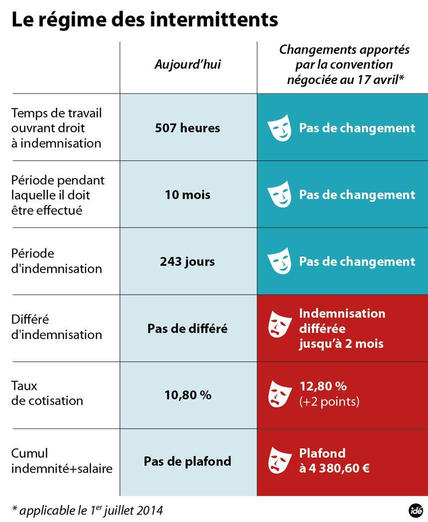FBtoulouse greve intermittent - IDÉ