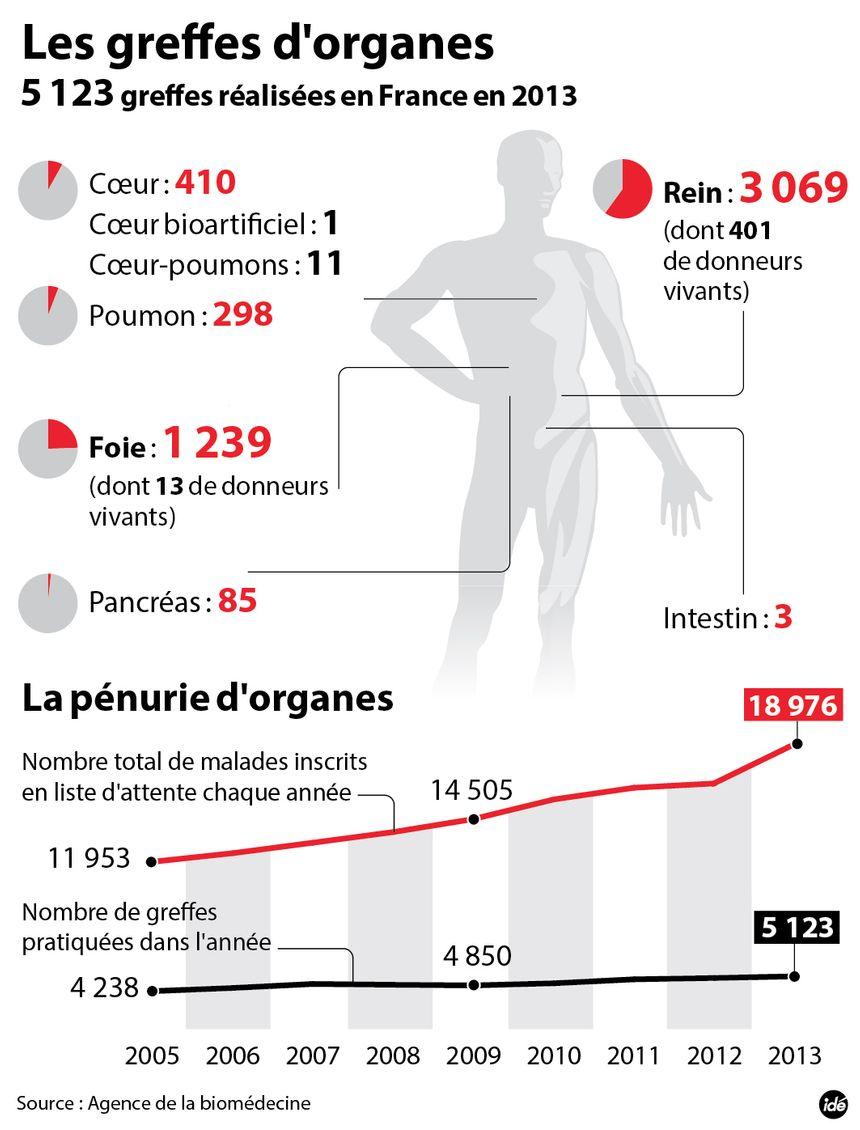 Le don d'organes en chiffres - IDÉ
