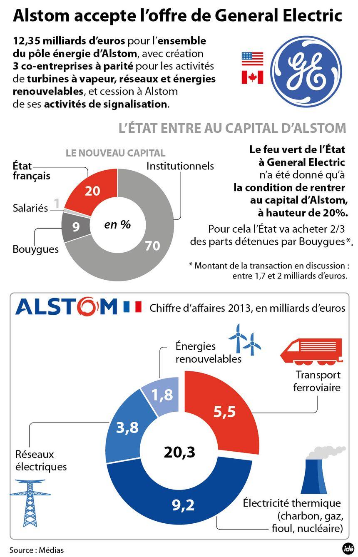 Alstom dit oui à General Electric infographie - IDÉ