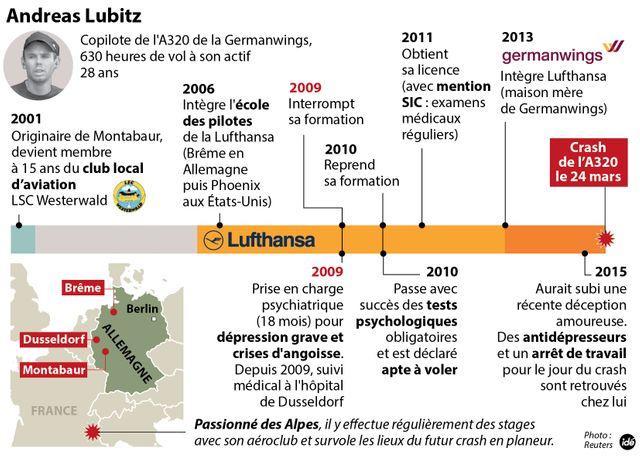 Ce que l'on sait d'Andreas Lubitz
