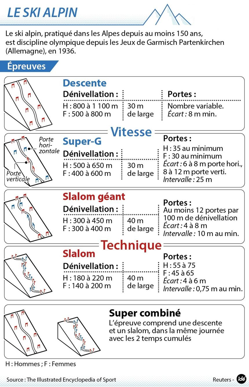 Les disciplines de ski alpin - IDÉ
