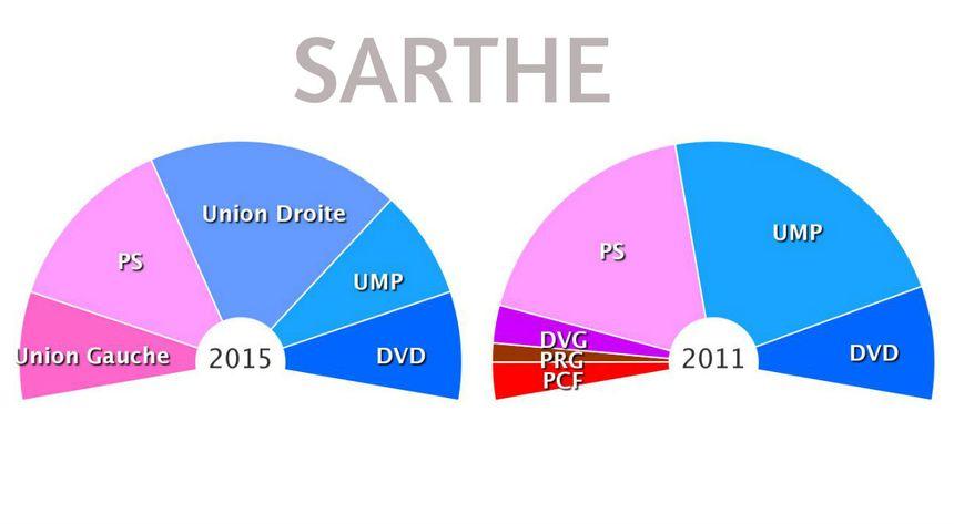 La composition de la nouvelle assemblée départementale dans la Sarthe - Radio France