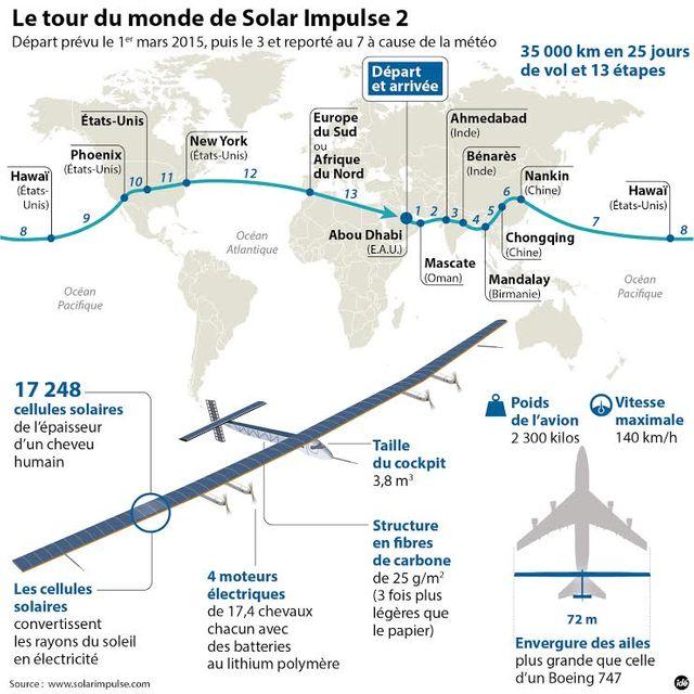 Le tour du monde de Solar impulse 2
