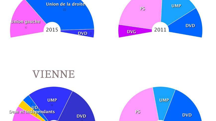 Les Deux-Sèvres basculent à droite, la Vienne reste à droite