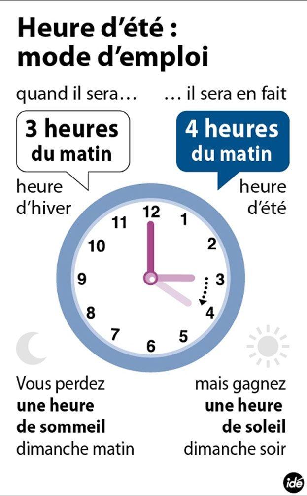 Le changement d'heure. - IDÉ