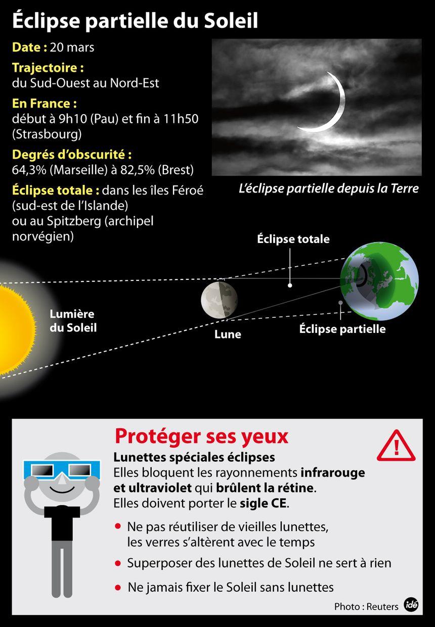 éclipse du 20 mars - IDÉ