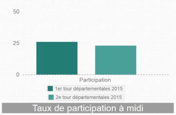 particiaption midi dordogne - Piktochart