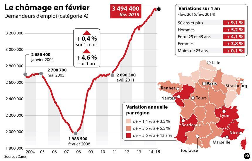 Le chômage en février 2015 - IDÉ