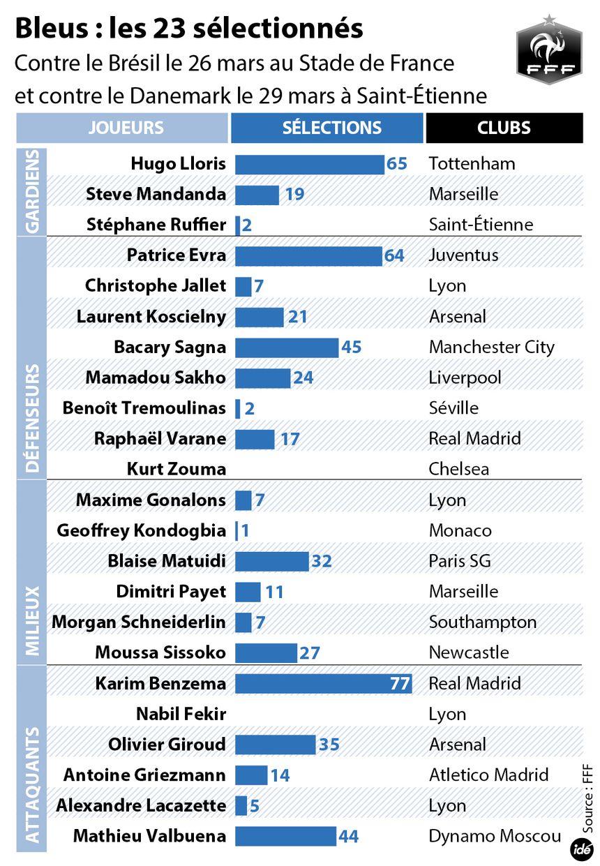 Football : les 23 sélectionnés par Didier Deschamps - IDÉ
