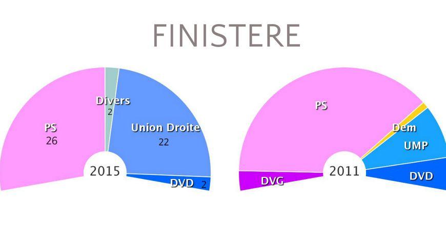 La composition de la nouvelle assemblée départementale dans le Finistère, une majorité plus serrée qu'en 2011