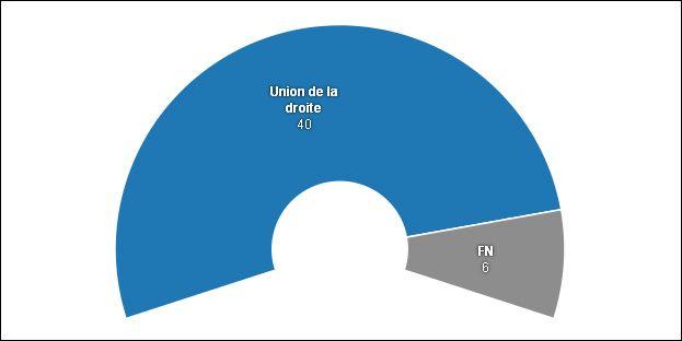Le nouveau conseil départemental du Var - Radio France avec Datawrapper