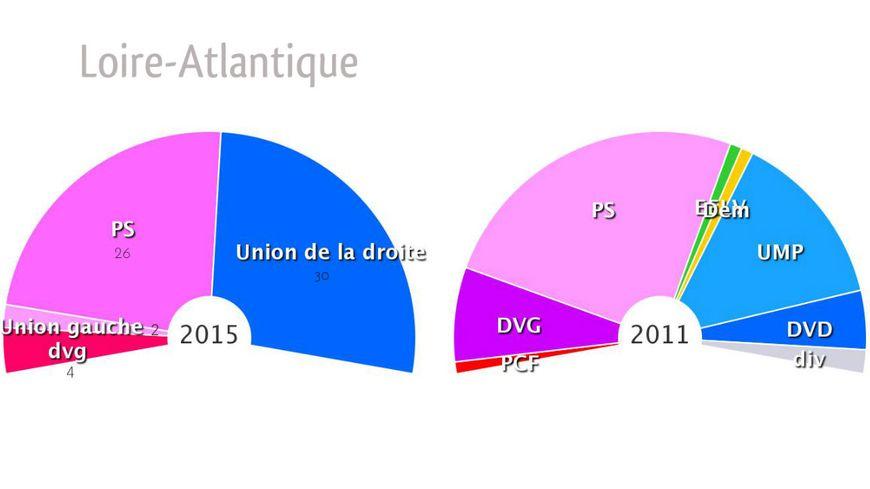 La composition de la nouvelle assemblée départementales en Loire-Atlantique