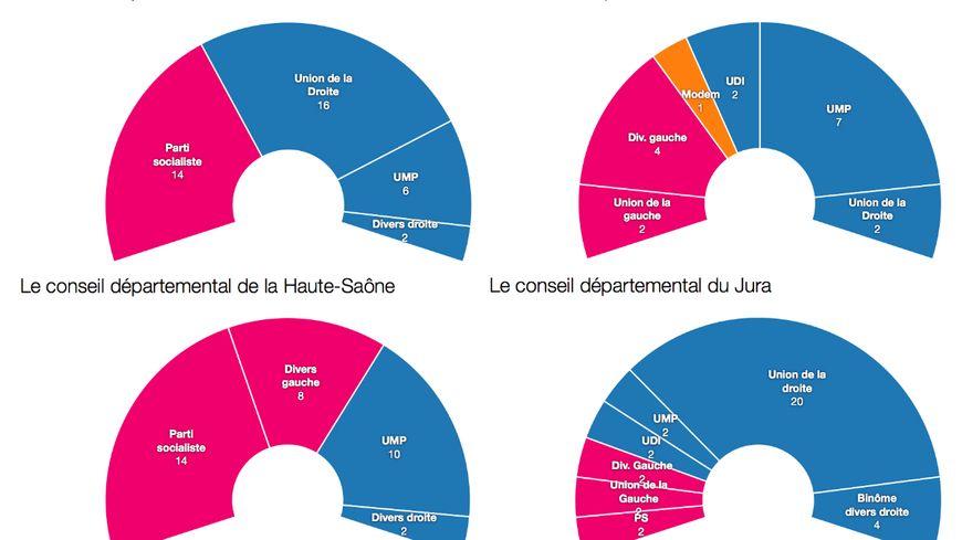 Les conseils départementaux en Franche-Comté