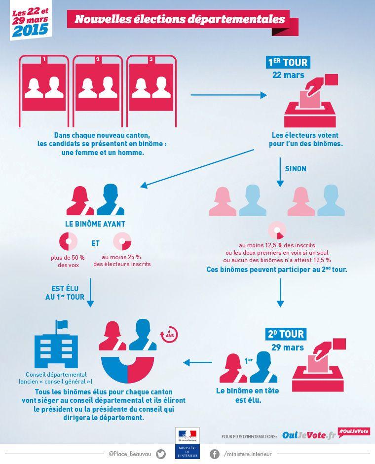 Les nouvelles élections départementales