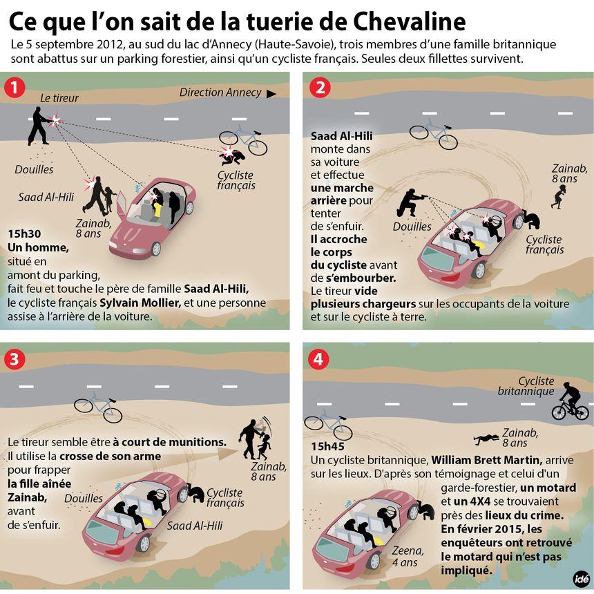 Ce que l'on sait sur la tuerie de Chevaline. (février 2015) - IDÉ