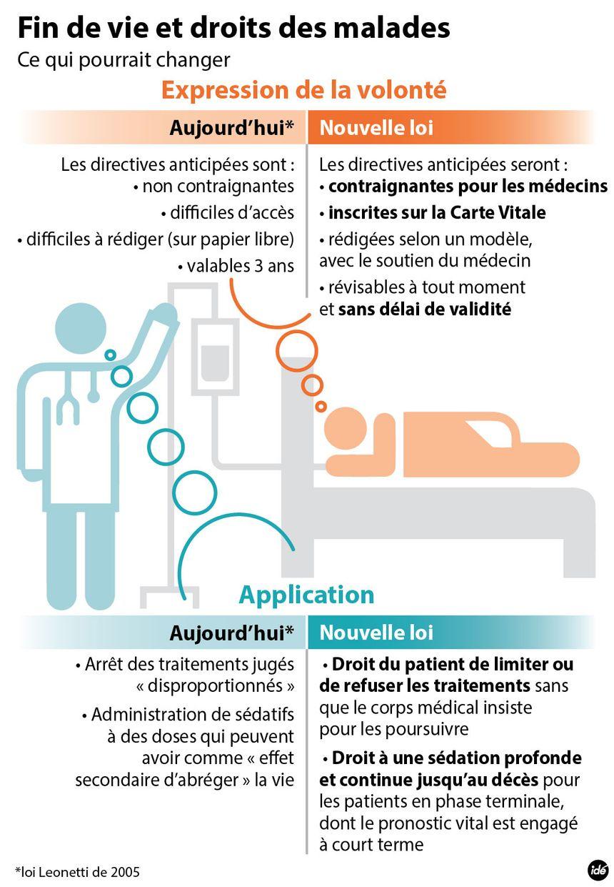 Nouvelle loi sur la fin de vie et les droits des malades. - IDÉ