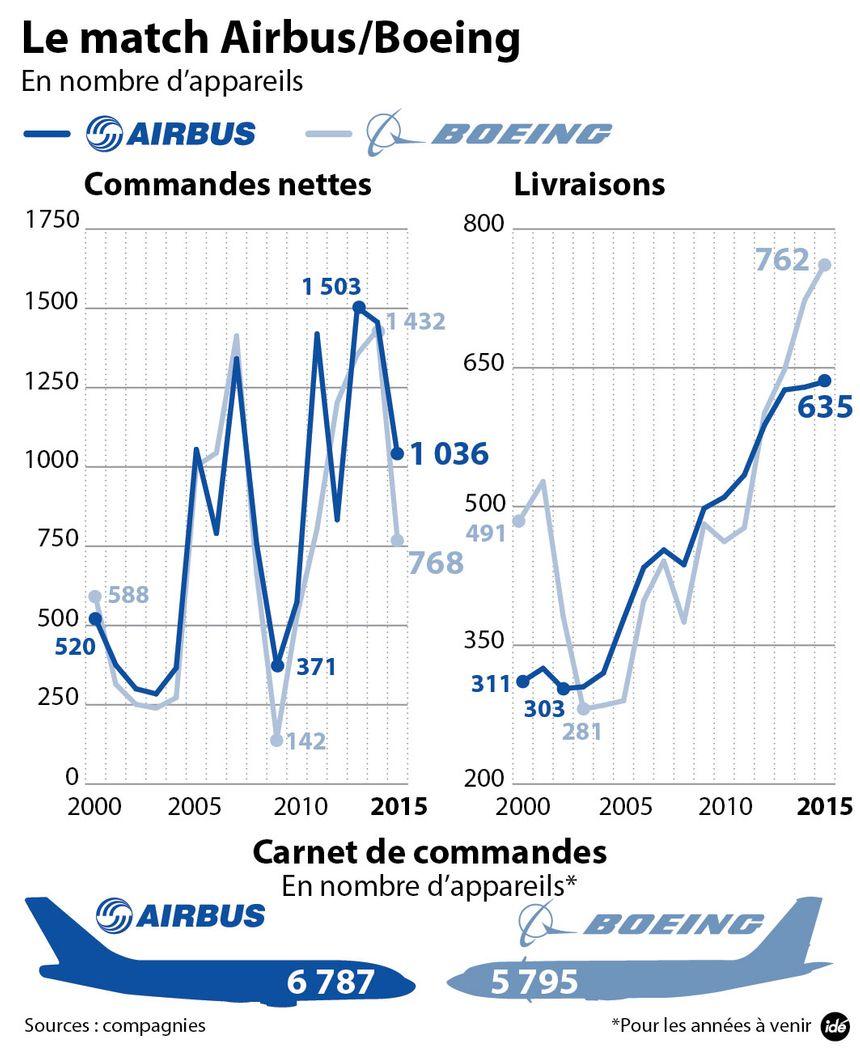 Le match Airbus Boeing - Aucun(e)