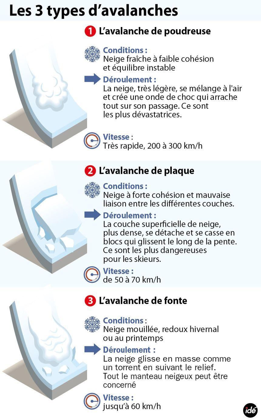 Les trois types d'avalanches - Aucun(e)