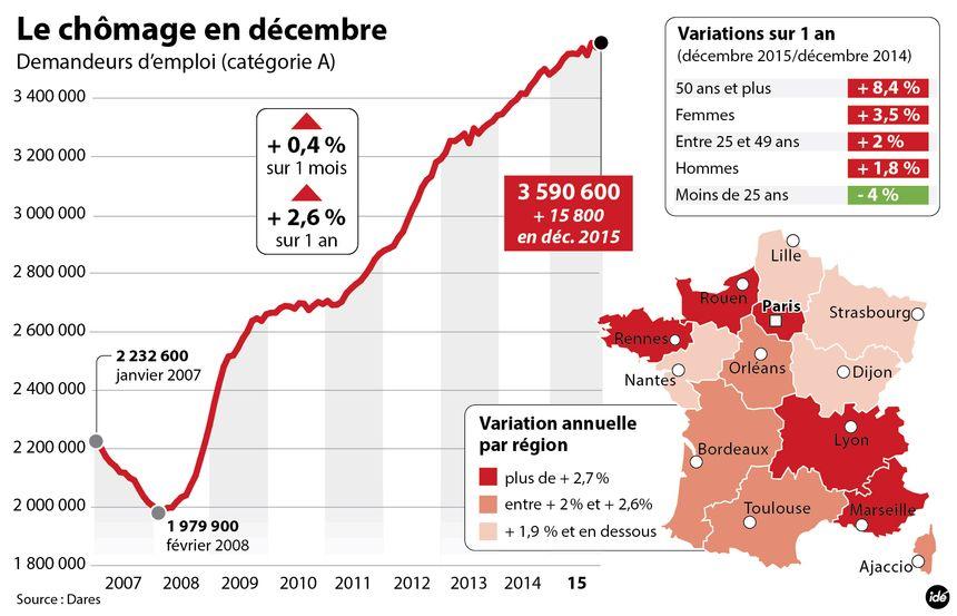 Le nombre de demandeurs d'emploi en hausse en décembre 2015 - Aucun(e)