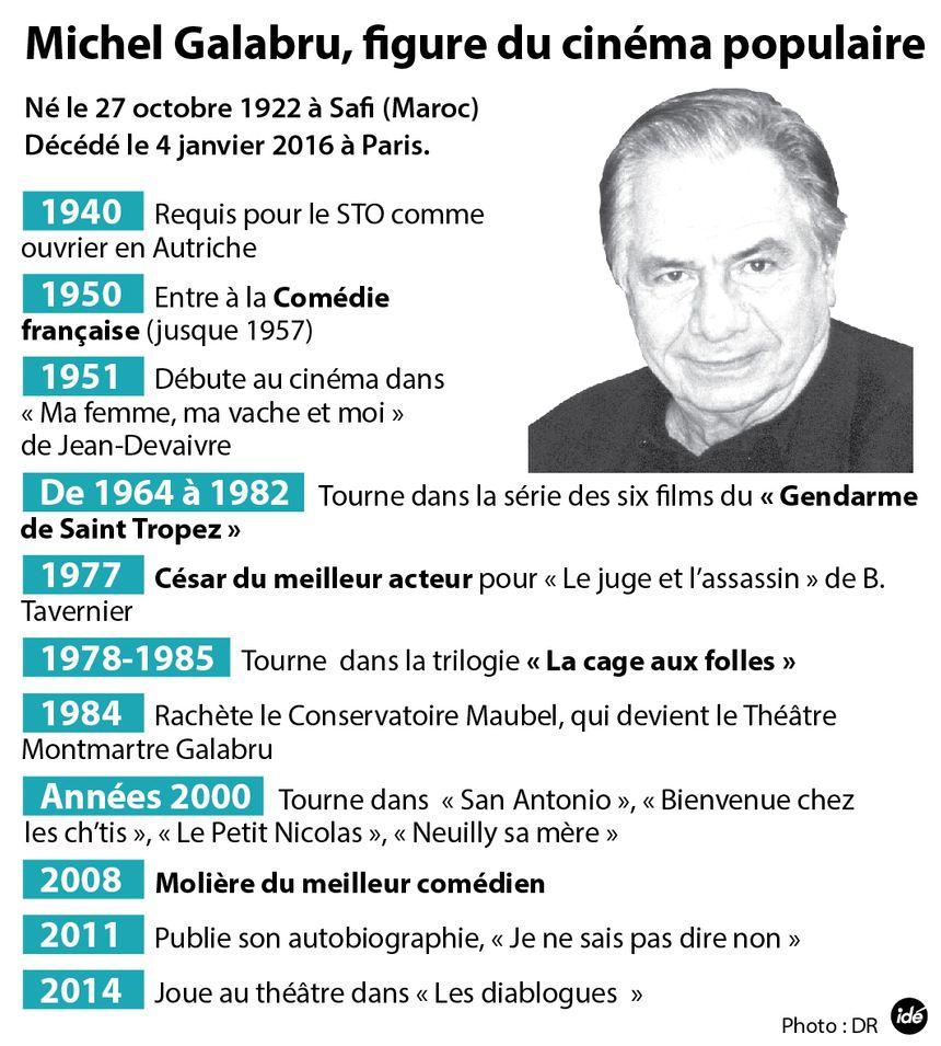 Michel Galabru, figure du cinéma populaire - Aucun(e)