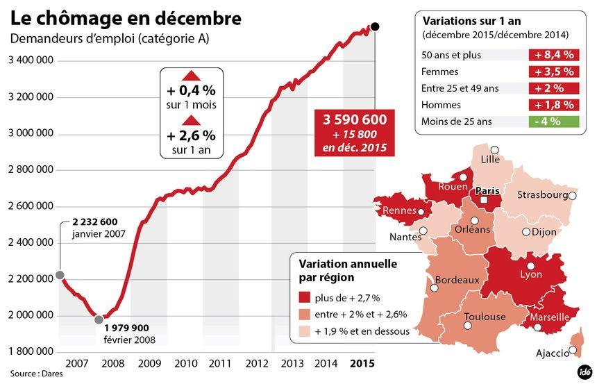 Le chômage en décembre 2015 - Aucun(e)