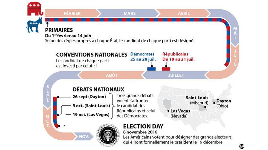 Quand les expatri s tentent de suivre l 39 lection pr sidentielle am ricaine - Election presidentielle etats unis ...