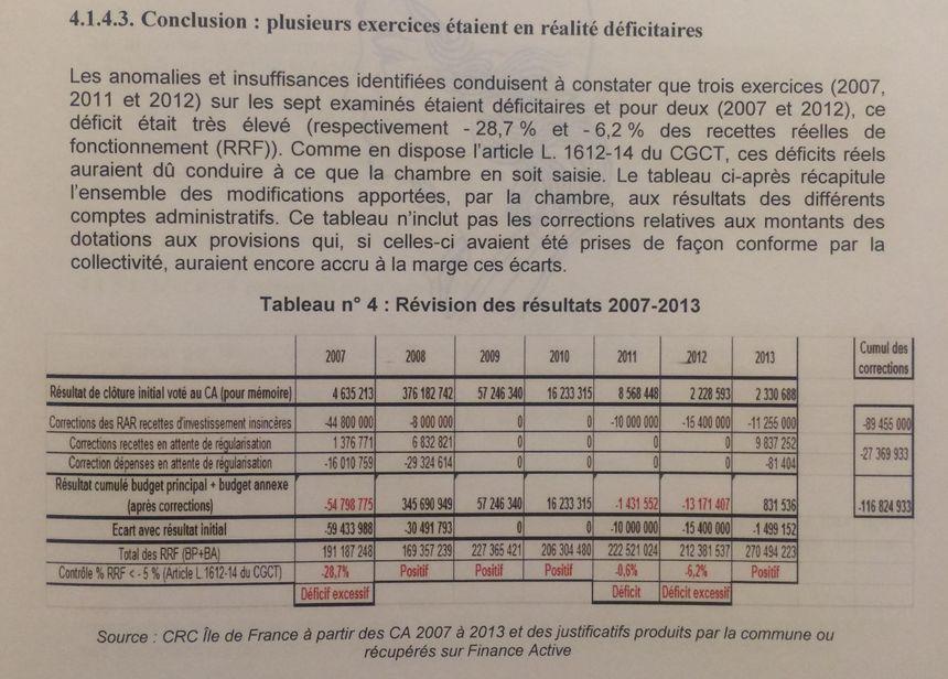Les rectifications apportées par la CRC aux comptes de Levallois - Radio France