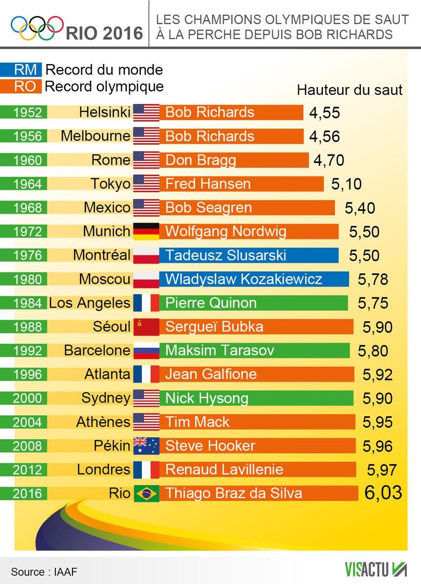Les champions olympiques de saut à la perche depuis 1952 - Aucun(e)