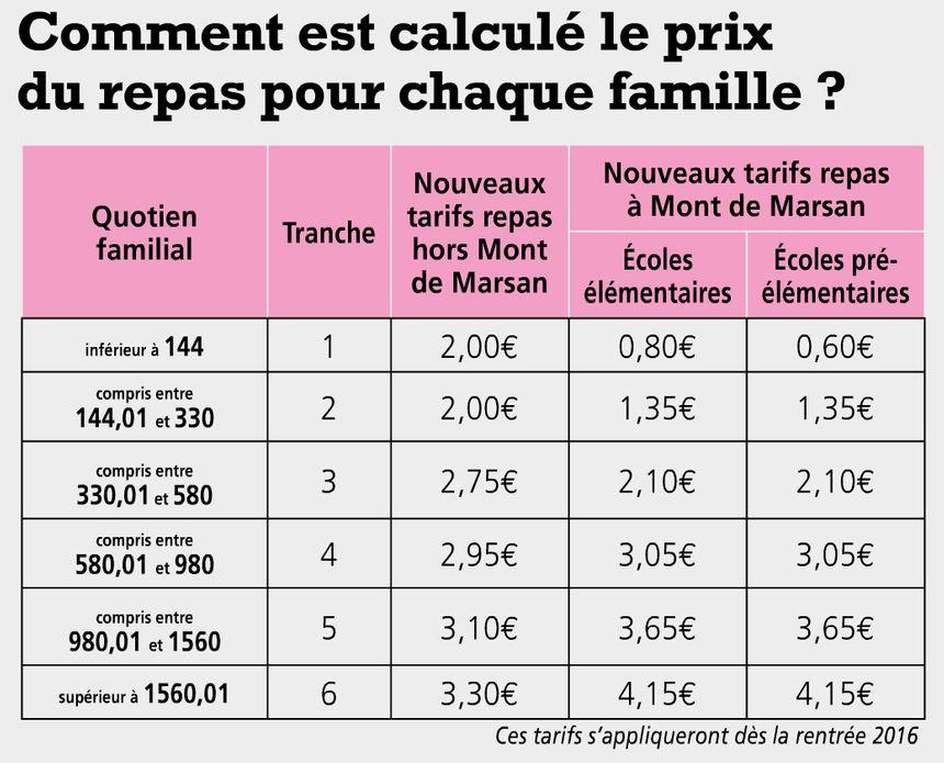 Le prix par repas pour chaque famille.  - Radio France