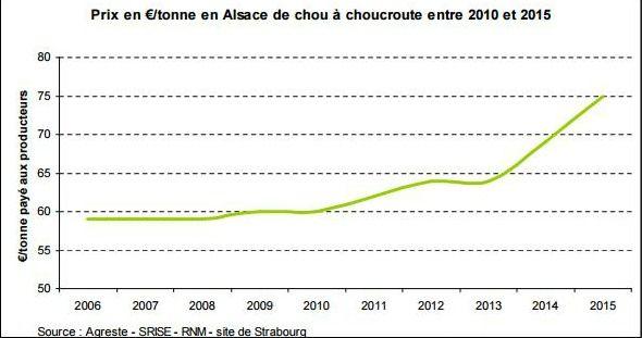 Des prix du chou alsacien en constante augmentation selon le ministère de l'Agriculture - Radio France