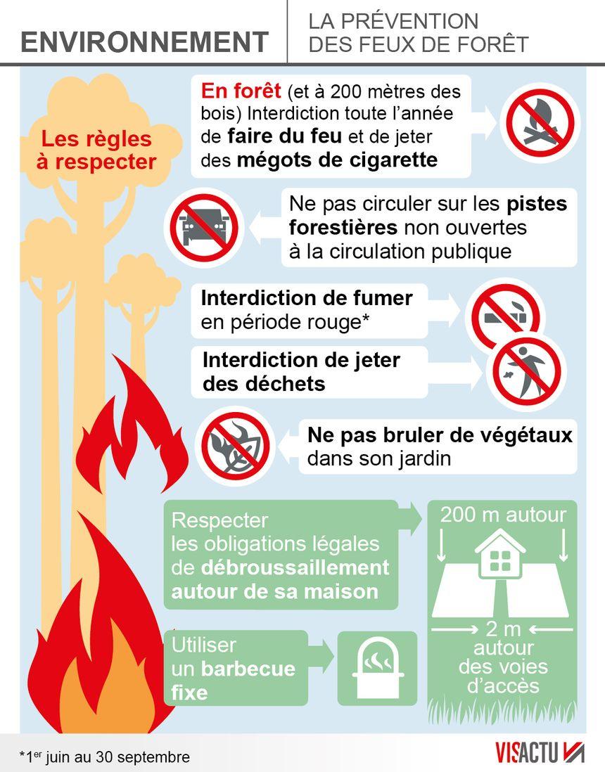 Feux de forêt : les consignes à respecter pour éviter les incendies - Aucun(e)