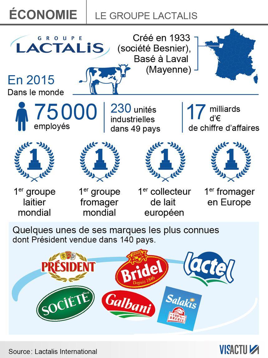 Le groupe Lactalis achète 20 % de la production laitière française  - Radio France