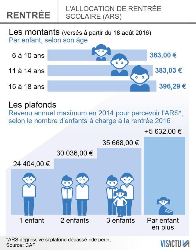 Les montants de l'Allocation Rentrée Scolaire pour la rentrée 2016