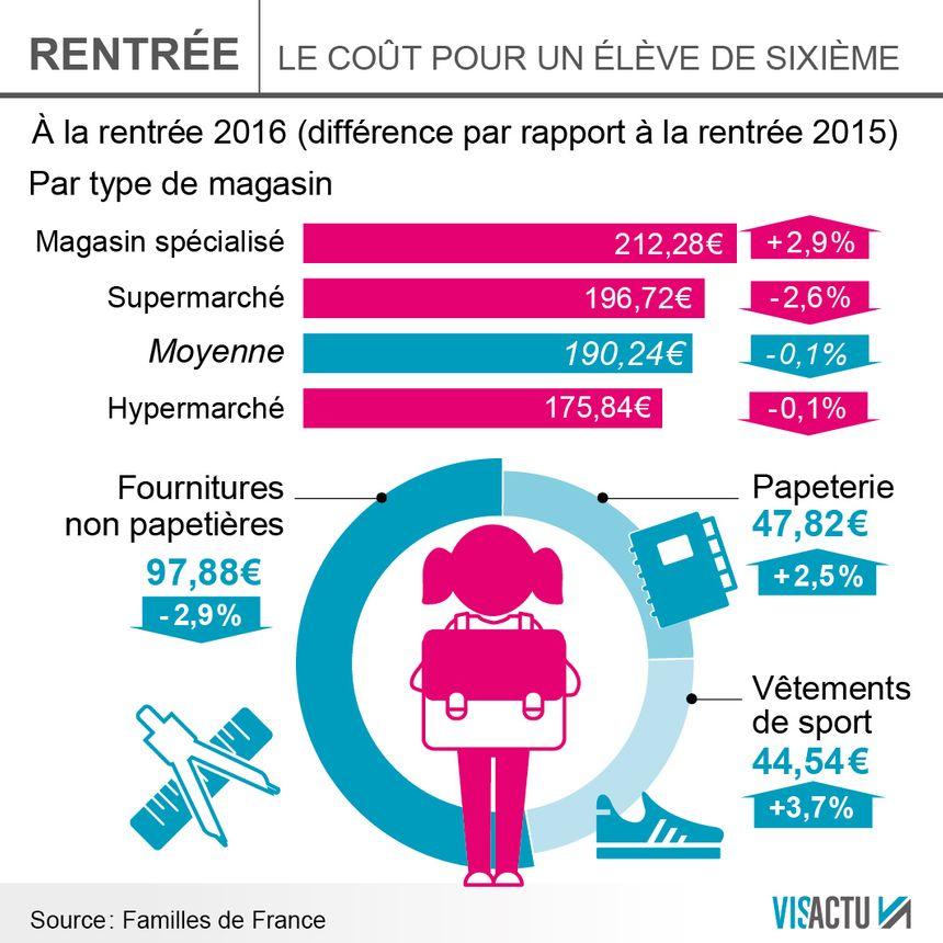 Le coût de la rentrée scolaire pour un élève de sixième est de 190 euros - Radio France