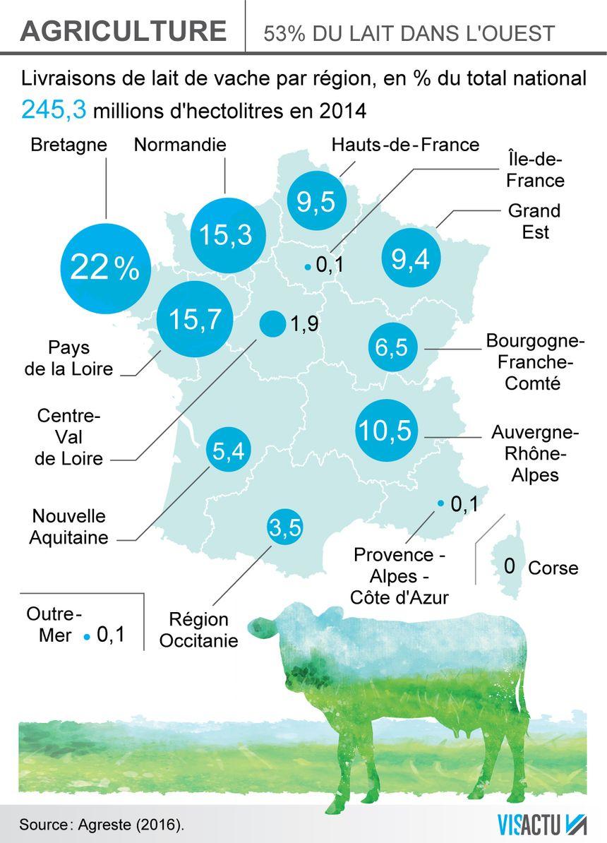 En Côte-d'Or, on compte environ 250 exploitations laitières  - Radio France