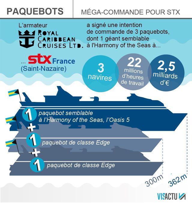 Royal Caribbean commande trois paquebots à STX Saint-Nazaire