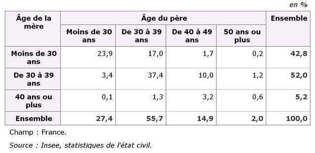 La répartition des enfants selon l'âge du père et de la mère