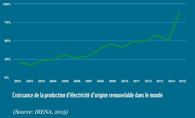 Croissance de la production d'électricité d'origine renouvelable dans le monde