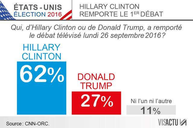 #USA2016 : Les sondages donnent Clinton vainqueur du premier débat