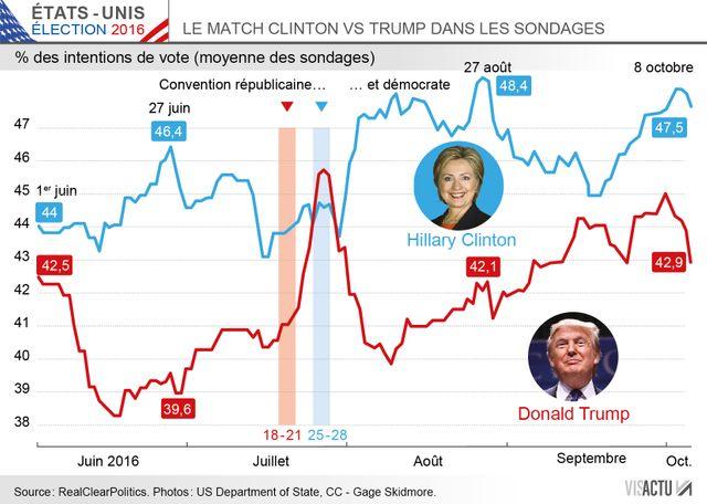 Clinton versus Trump, avant le 2e débat