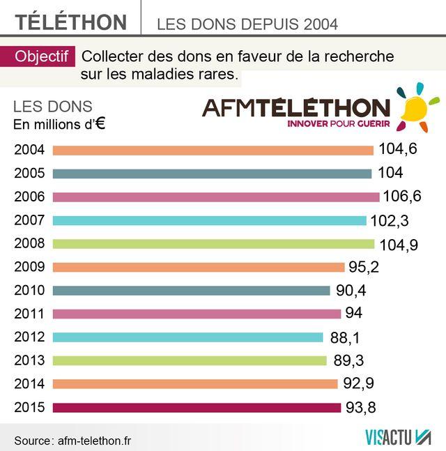Les compteurs du Téléthon depuis 2004