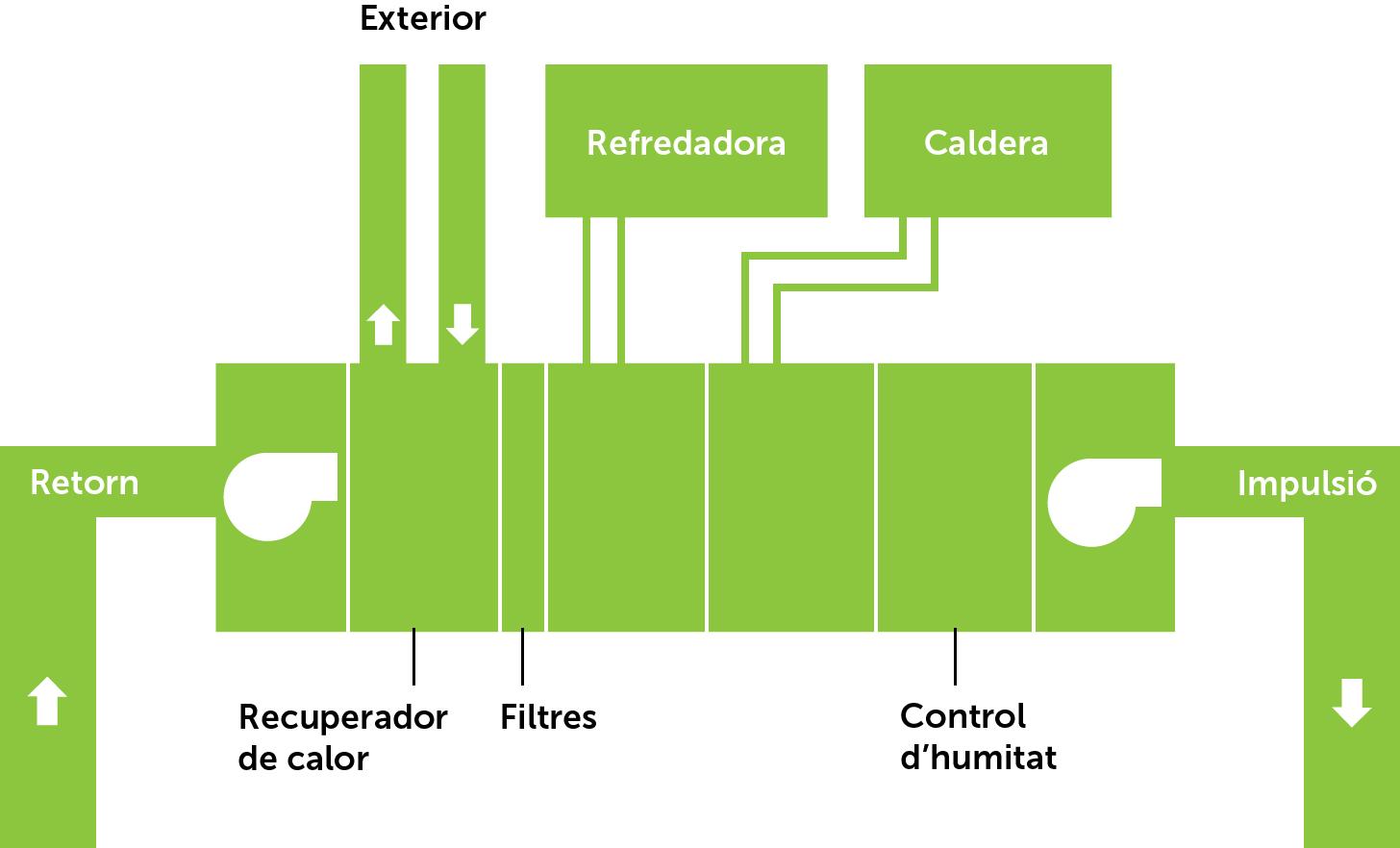 Sistema de climatització tot aire