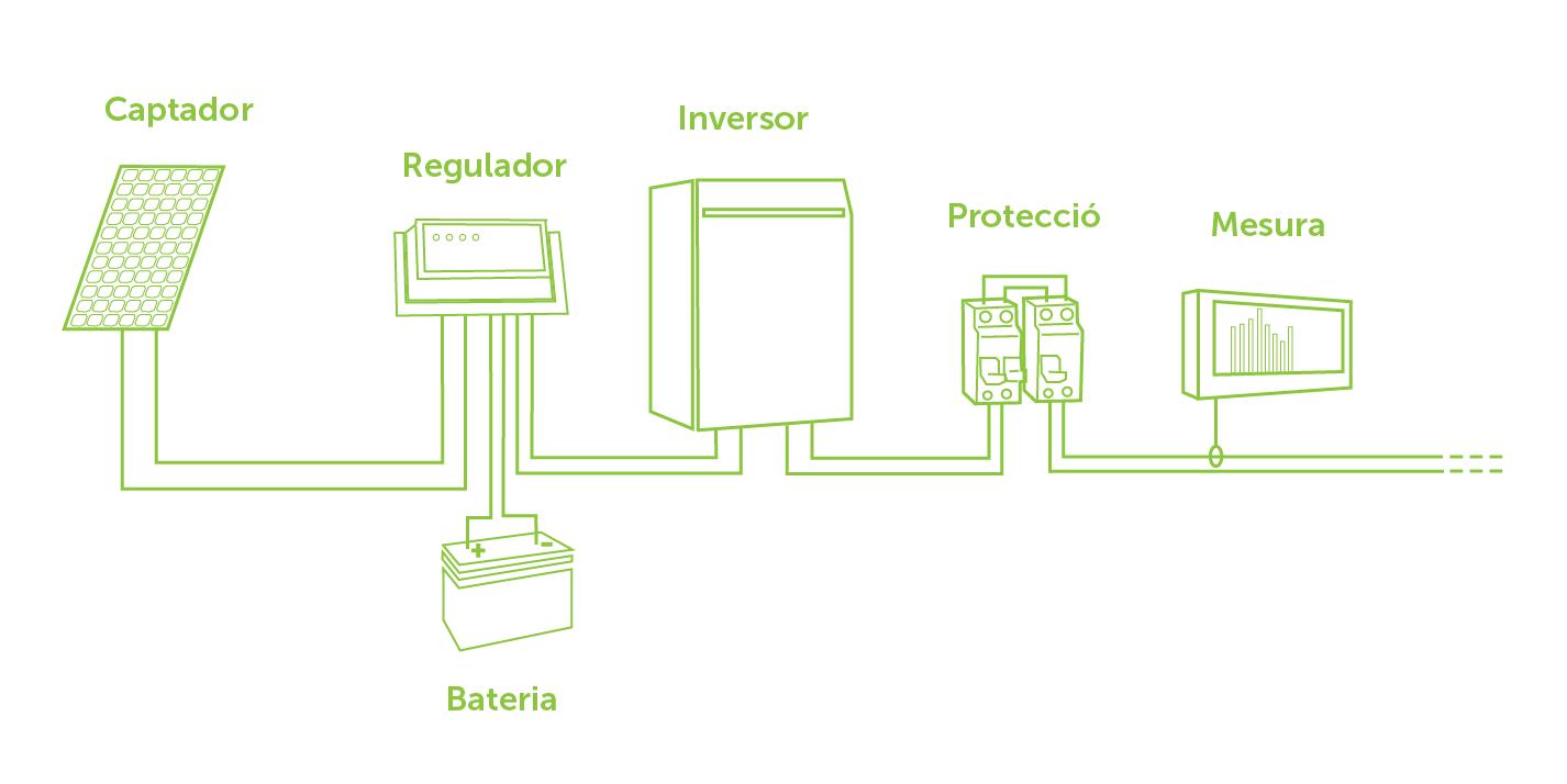 Components d'una instal·lació fotovoltaica