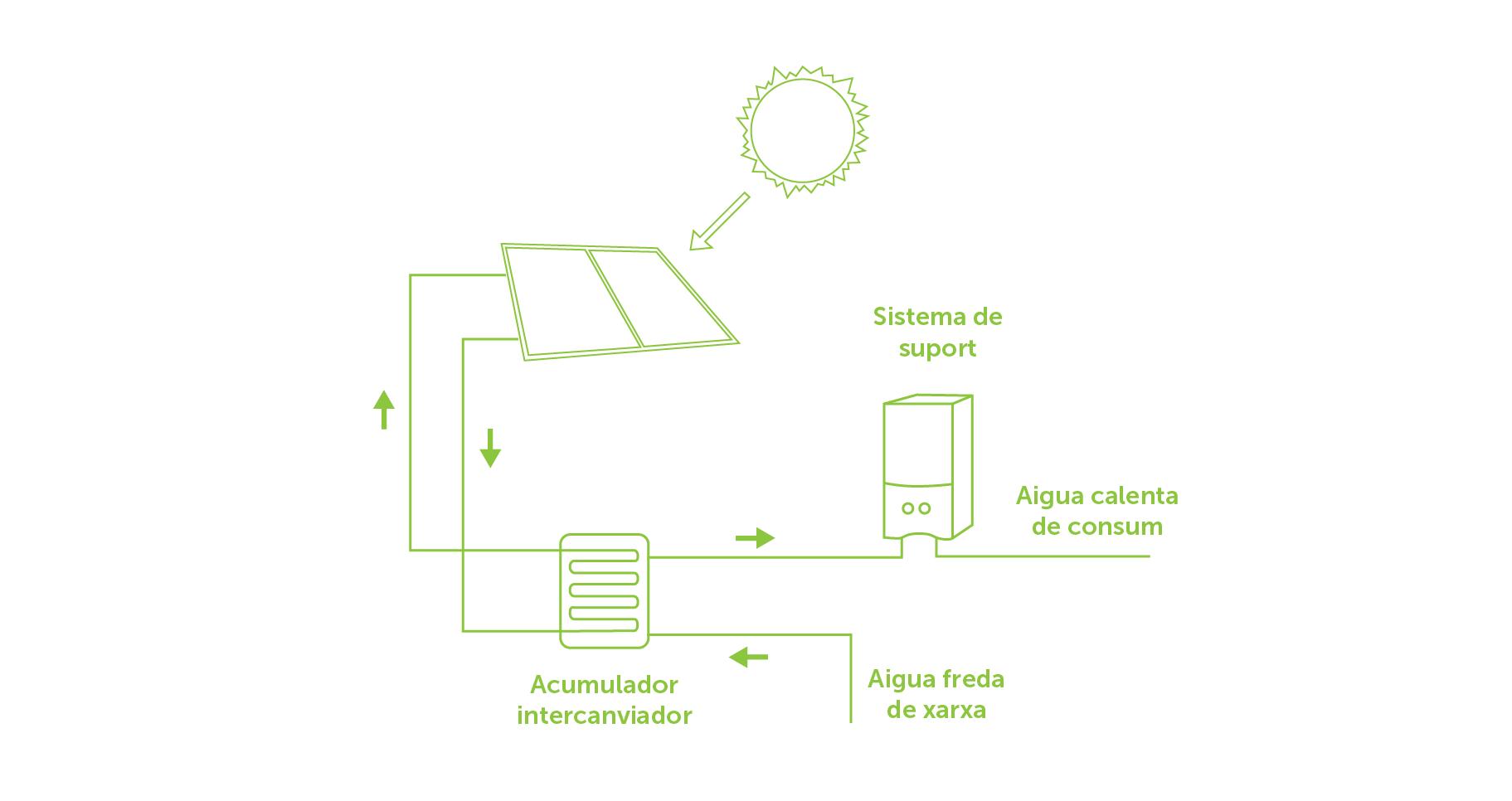 Components d'una instal·lació solar tèrmica
