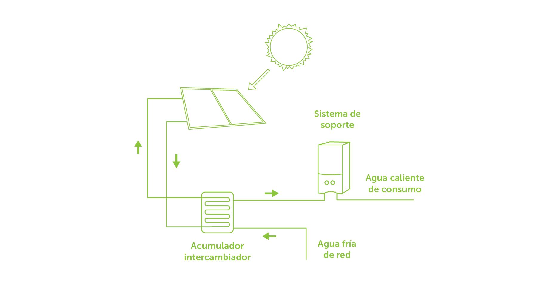Componentes de una instalación solar térmica