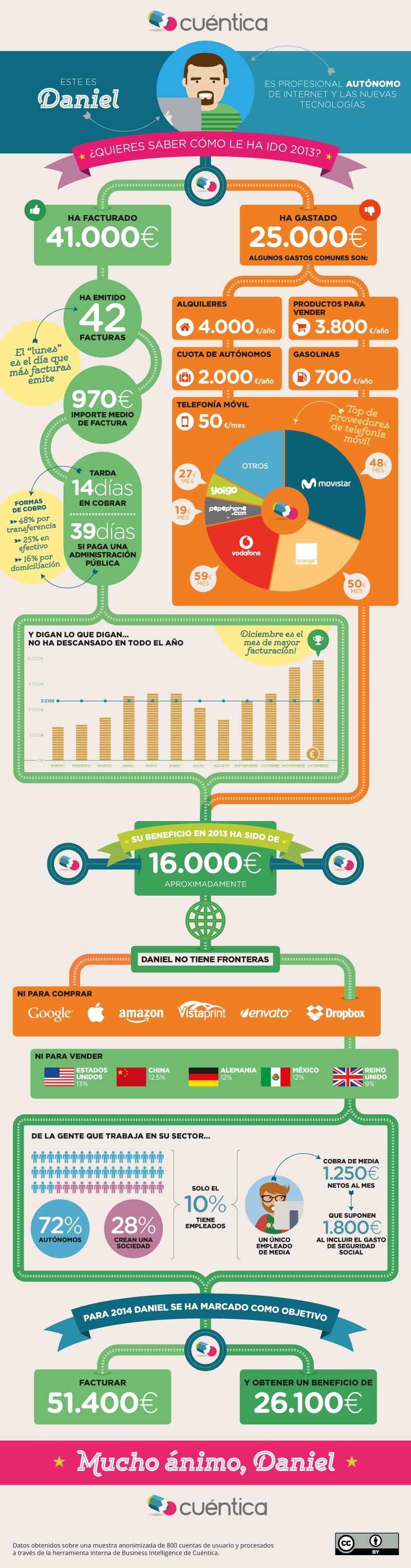 Infografía Cuéntica - Autónomos 2013