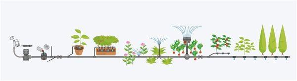 Gardena Startovací sada pro rostliny v řádcích L (13013), nadzemní kapací hadice 13,7