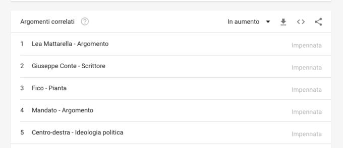 Ricerca Mattarella su Google Trends