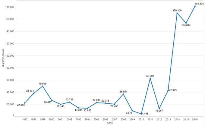 Migranti sbarcati in Italia dal 1997 al 2016 - Fonte: Ismu, Ministero dell'interno - Elaborazione grafica: Wikipedia
